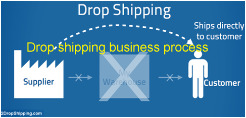dshipping
