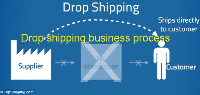 Drop shipping business process